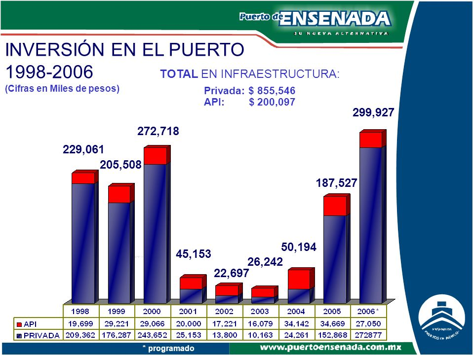 INVERSIÓN EN EL PUERTO 1998-2006 * programado (Cifras en Miles de pesos) 229,061 205,508 TOTAL EN INFRAESTRUCTURA: Privada: $ 855,546 API: $ 200,097 2