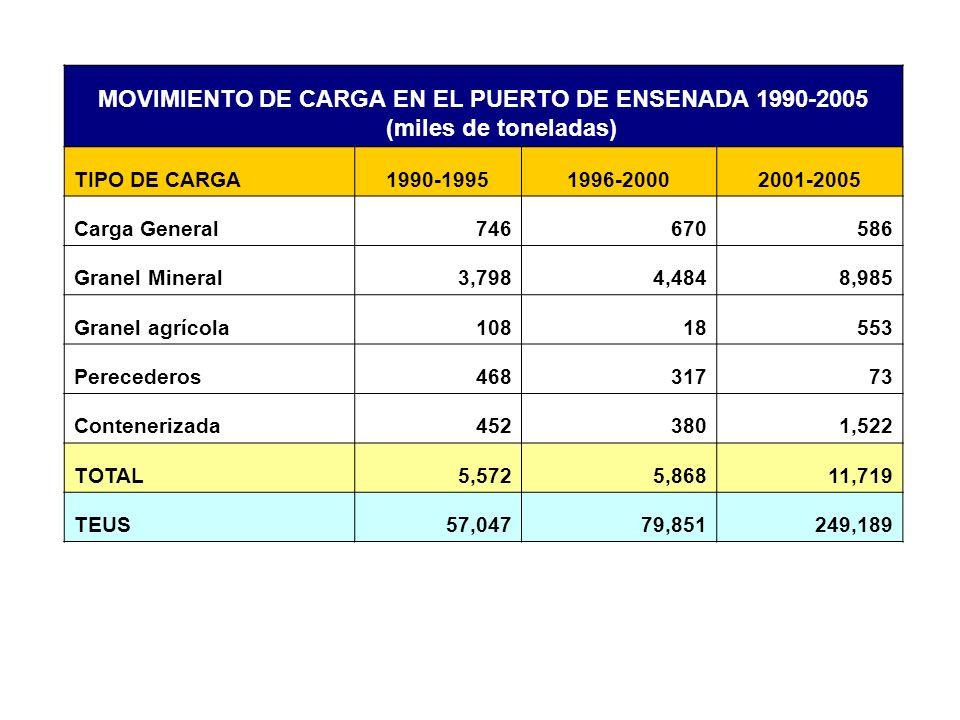 MOVIMIENTO DE CARGA EN EL PUERTO DE ENSENADA 1990-2005 (miles de toneladas) TIPO DE CARGA1990-19951996-20002001-2005 Carga General746670586 Granel Min