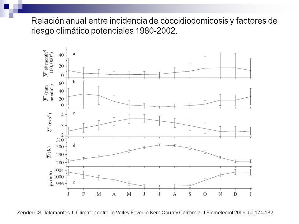 Zender CS, Talamantes J. Climate control in Valley Fever in Kern County California. J Biometeorol 2006; 50:174-182. Relación anual entre incidencia de