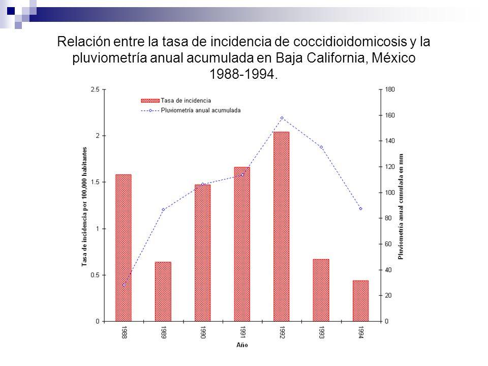 Relación entre la tasa de incidencia de coccidioidomicosis y la pluviometría anual acumulada en Baja California, México 1988-1994.