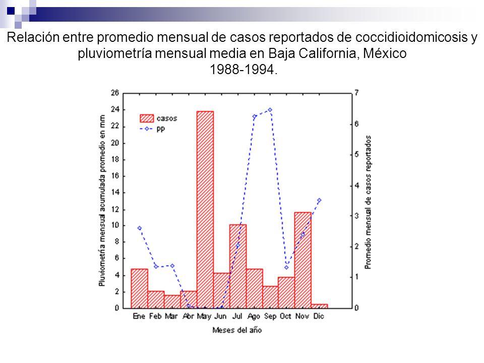 Relación entre promedio mensual de casos reportados de coccidioidomicosis y pluviometría mensual media en Baja California, México 1988-1994.
