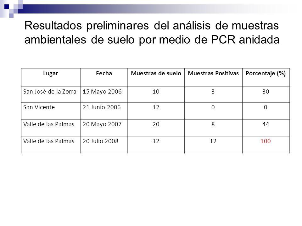 Resultados preliminares del análisis de muestras ambientales de suelo por medio de PCR anidada LugarFechaMuestras de sueloMuestras PositivasPorcentaje