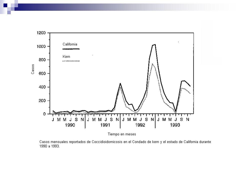 Fuente: Emerging Infectious Diseases CDC Atlanta 2006 Incidencia y casos reportados anualmente en California 1960-2000