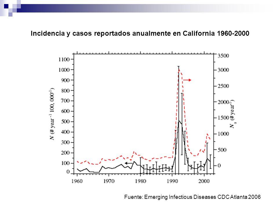 Tasa de incidencia de coccidioidomicosis en México 1988-1994 Baptista & Riquelme.