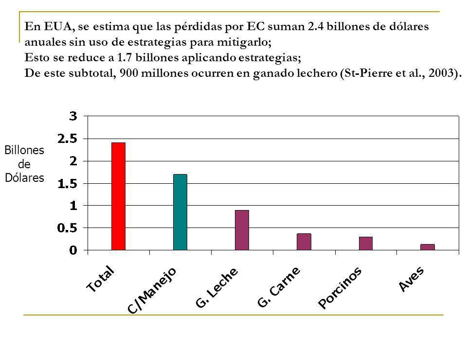 En EUA, se estima que las pérdidas por EC suman 2.4 billones de dólares anuales sin uso de estrategias para mitigarlo; Esto se reduce a 1.7 billones a