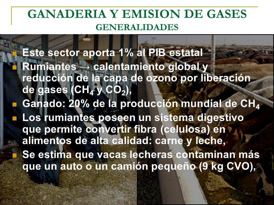 GANADERIA Y EMISION DE GASES GENERALIDADES Este sector aporta 1% al PIB estatal Rumiantes calentamiento global y reducción de la capa de ozono por lib