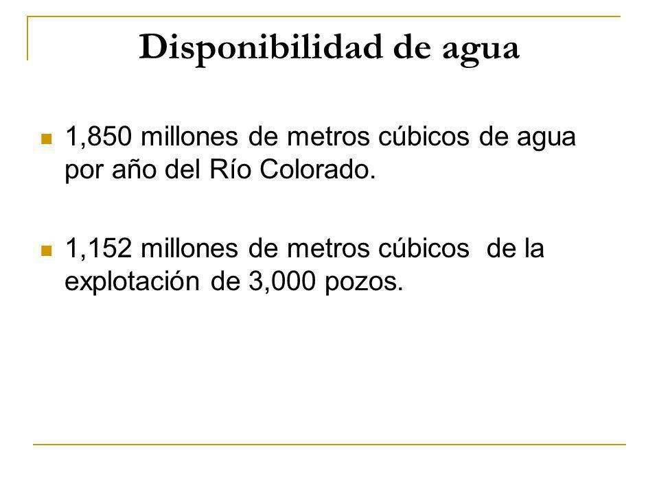 Disponibilidad de agua 1,850 millones de metros cúbicos de agua por año del Río Colorado. 1,152 millones de metros cúbicos de la explotación de 3,000