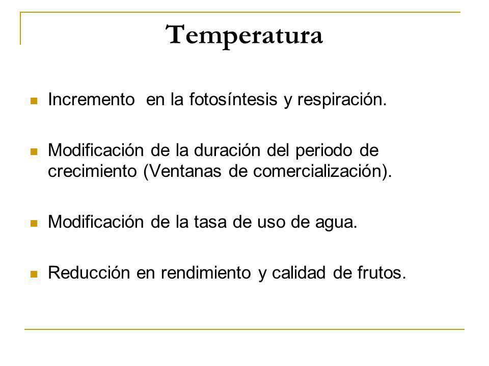 Temperatura Incremento en la fotosíntesis y respiración. Modificación de la duración del periodo de crecimiento (Ventanas de comercialización). Modifi