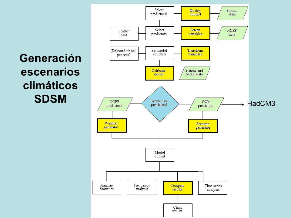 Generación escenarios climáticos SDSM HadCM3