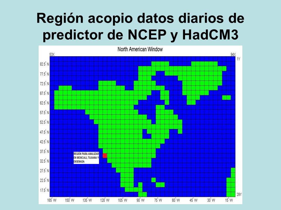 Región acopio datos diarios de predictor de NCEP y HadCM3