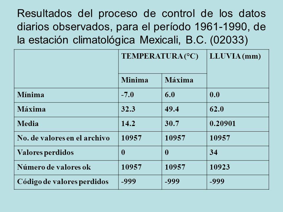 Resultados del proceso de control de los datos diarios observados, para el período 1961-1990, de la estación climatológica Mexicali, B.C. (02033) TEMP