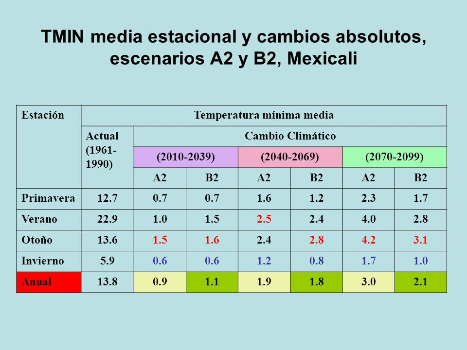 TMIN media estacional y cambios absolutos, escenarios A2 y B2, Mexicali EstaciónTemperatura mínima media Actual (1961- 1990) Cambio Climático (2010-20