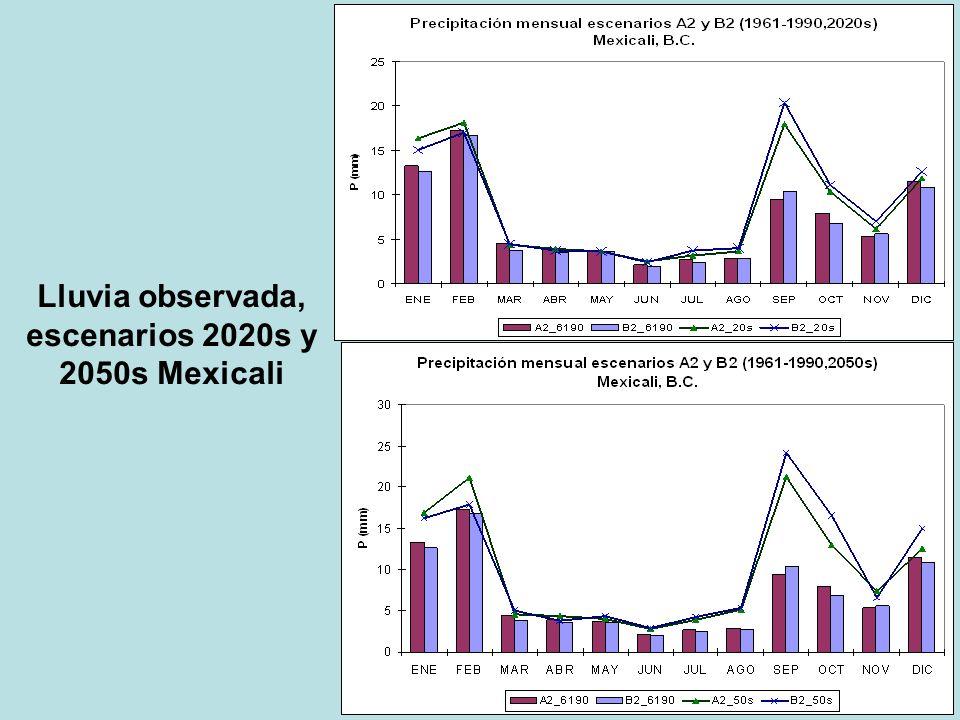 Lluvia observada, escenarios 2020s y 2050s Mexicali