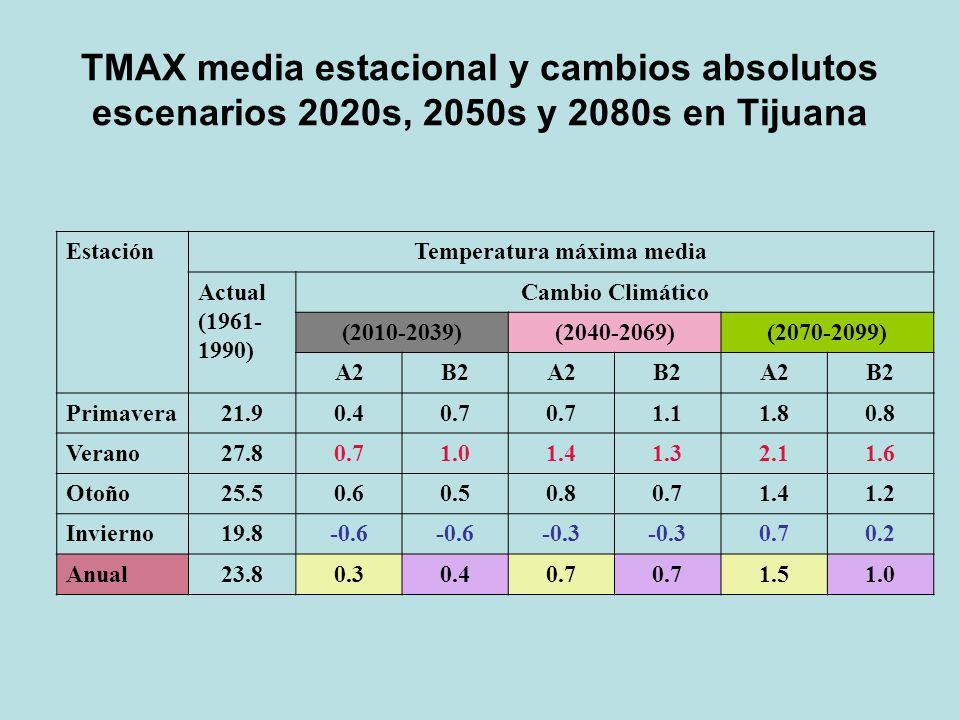 EstaciónTemperatura máxima media Actual (1961- 1990) Cambio Climático (2010-2039)(2040-2069)(2070-2099) A2B2A2B2A2B2 Primavera21.90.40.7 1.11.80.8 Ver