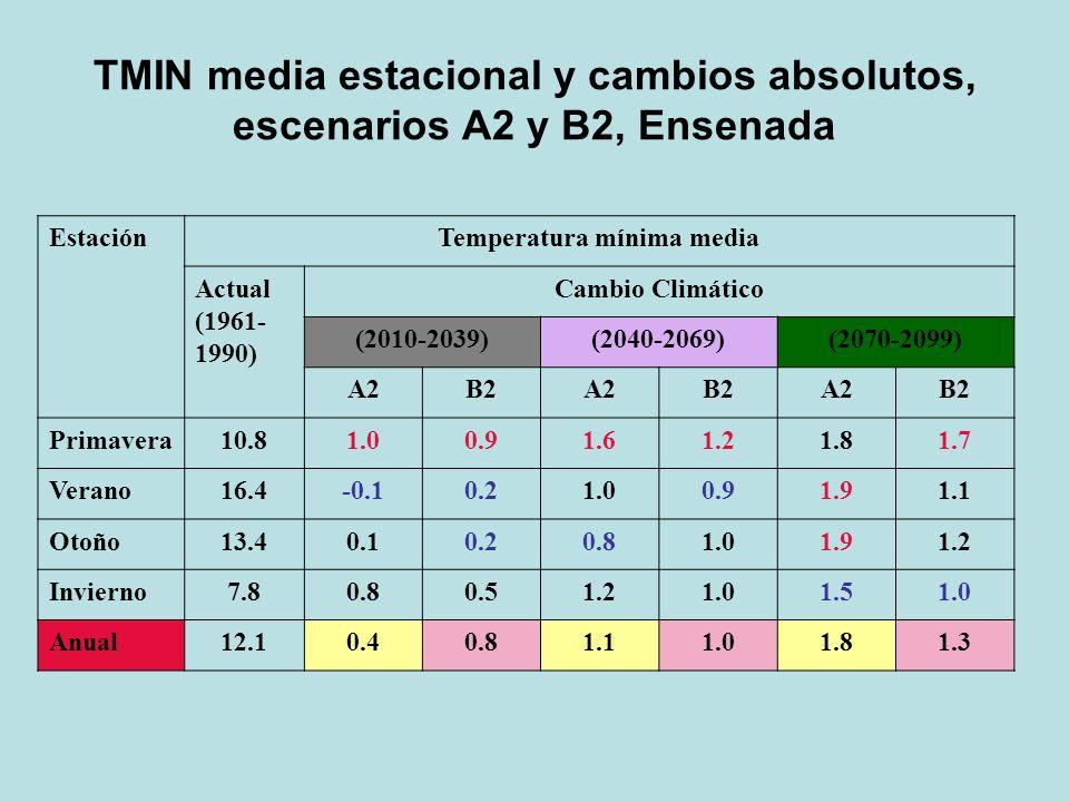 EstaciónTemperatura mínima media Actual (1961- 1990) Cambio Climático (2010-2039)(2040-2069)(2070-2099) A2B2A2B2A2B2 Primavera10.81.00.91.61.21.81.7 V