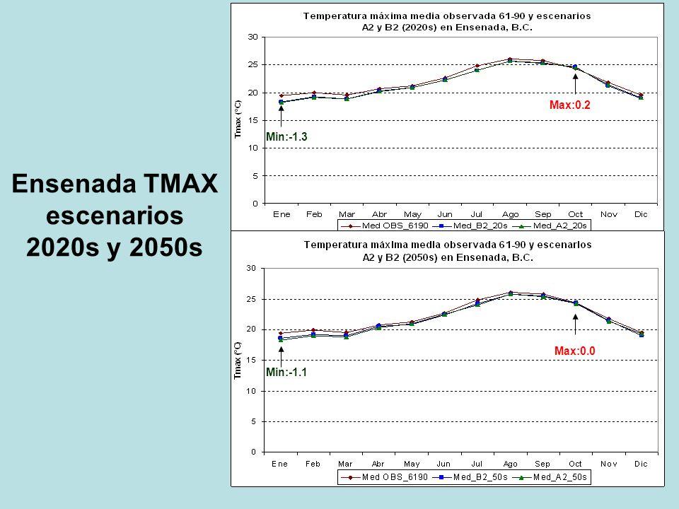 Ensenada TMAX escenarios 2020s y 2050s Max:0.2 Max:0.0 Min:-1.3 Min:-1.1