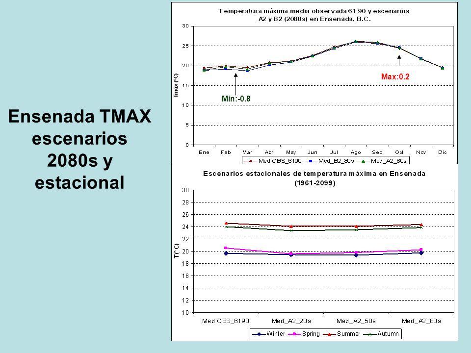 Ensenada TMAX escenarios 2080s y estacional Max:0.2 Min:-0.8