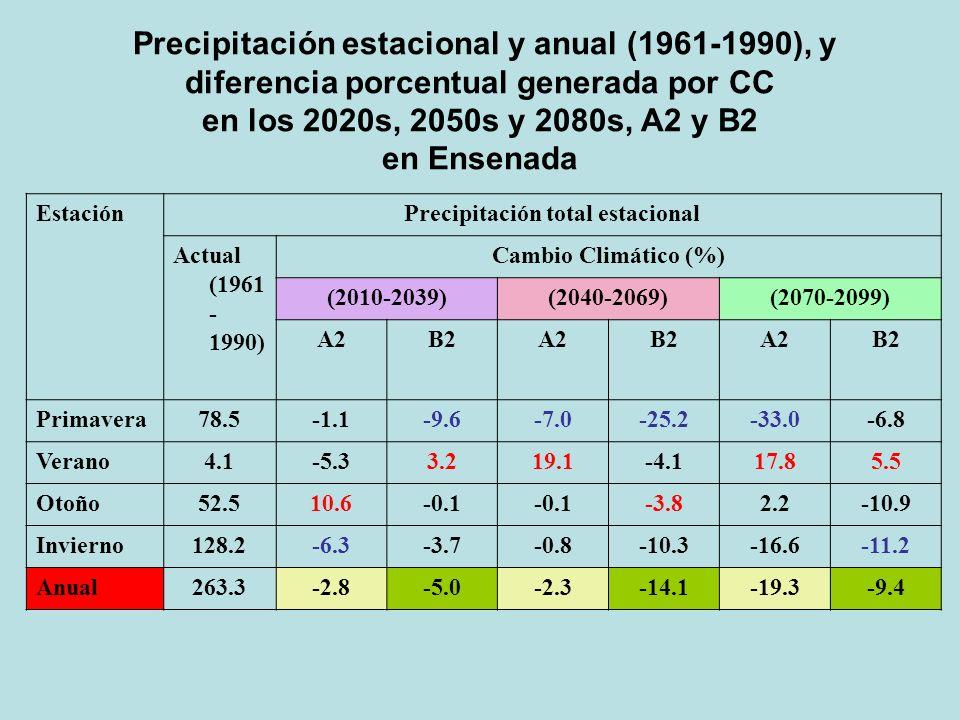 EstaciónPrecipitación total estacional Actual (1961 - 1990) Cambio Climático (%) (2010-2039)(2040-2069)(2070-2099) A2B2A2B2A2B2 Primavera78.5-1.1-9.6-