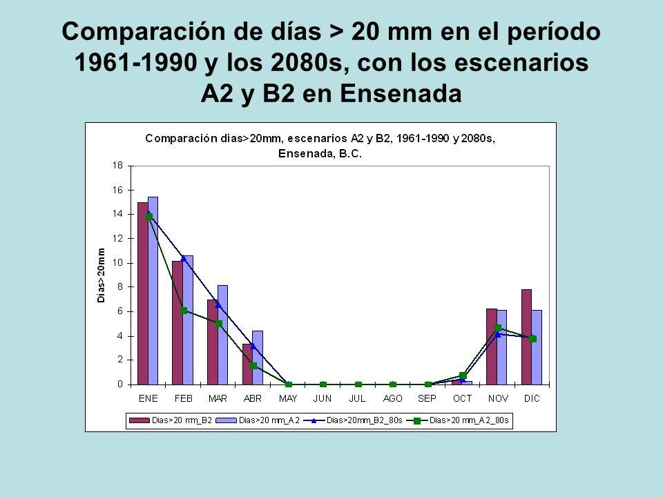 Comparación de días > 20 mm en el período 1961-1990 y los 2080s, con los escenarios A2 y B2 en Ensenada