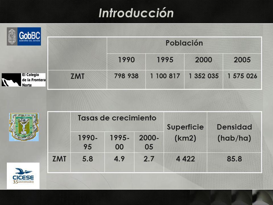 Introducción Población 1990199520002005 ZMT 798 9381 100 8171 352 0351 575 026 Tasas de crecimiento Superficie (km2) Densidad (hab/ha) 1990- 95 1995-