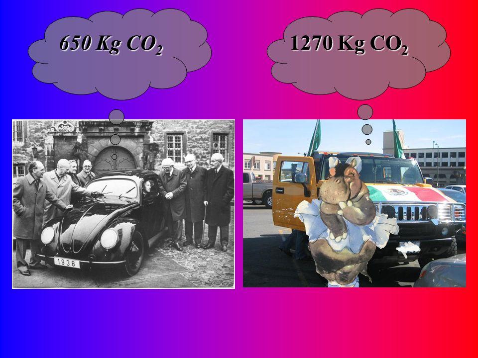 650 Kg CO 2 1270 Kg CO 2