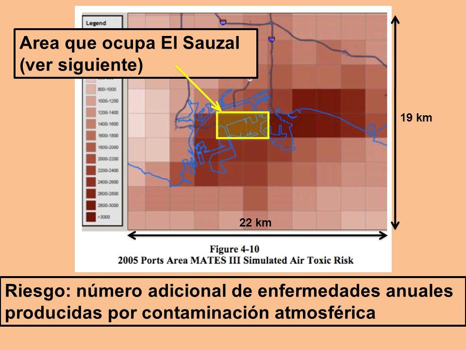 Riesgo: número adicional de enfermedades anuales producidas por contaminación atmosférica 22 km 19 km Area que ocupa El Sauzal (ver siguiente)