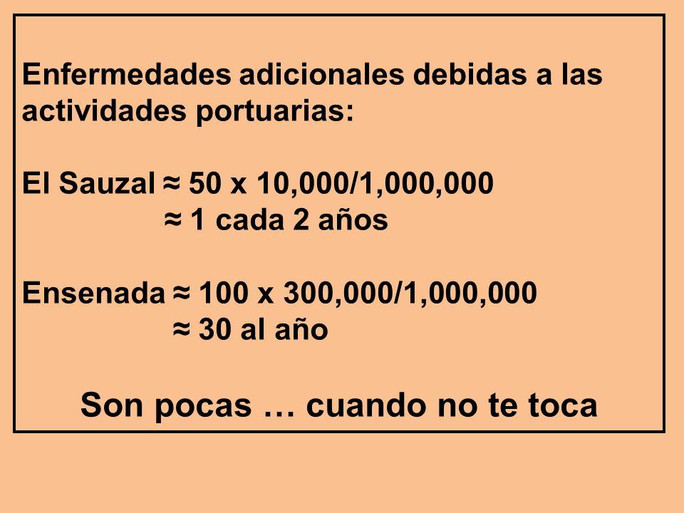 Enfermedades adicionales debidas a las actividades portuarias: El Sauzal 50 x 10,000/1,000,000 1 cada 2 años Ensenada 100 x 300,000/1,000,000 30 al año Son pocas … cuando no te toca
