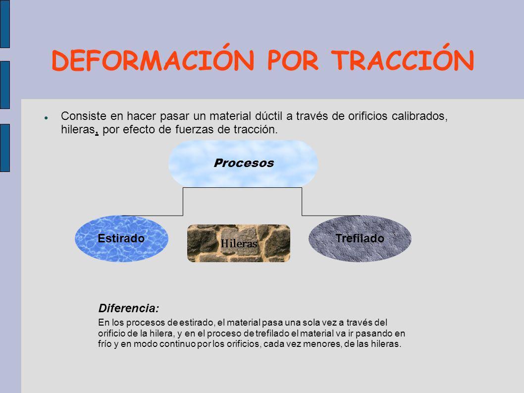 DEFORMACIÓN POR TRACCIÓN Consiste en hacer pasar un material dúctil a través de orificios calibrados, hileras, por efecto de fuerzas de tracción. Proc