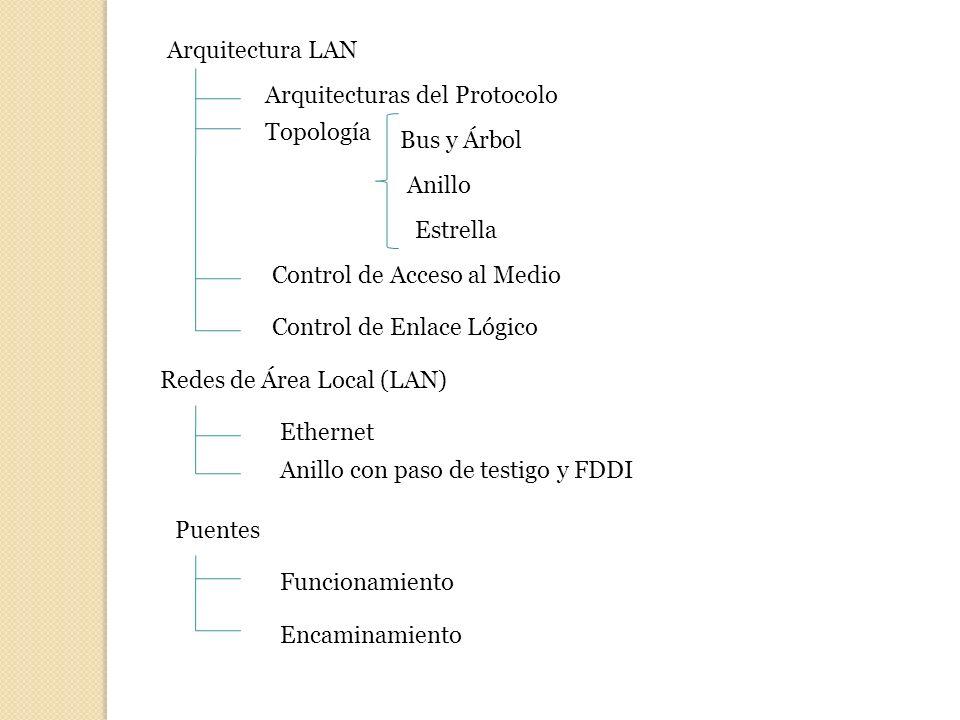 Arquitectura LAN Arquitecturas del Protocolo Topología Bus y Árbol Anillo Estrella Control de Acceso al Medio Control de Enlace Lógico Redes de Área L