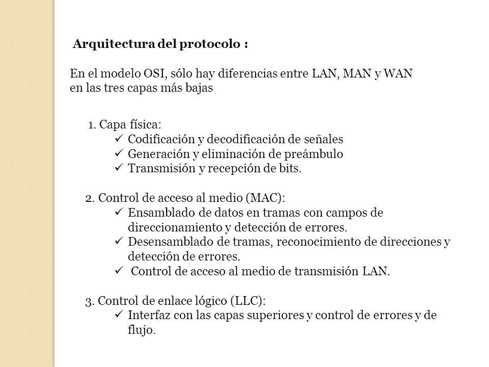 Arquitectura del protocolo : En el modelo OSI, sólo hay diferencias entre LAN, MAN y WAN en las tres capas más bajas 1. Capa física: Codificación y de