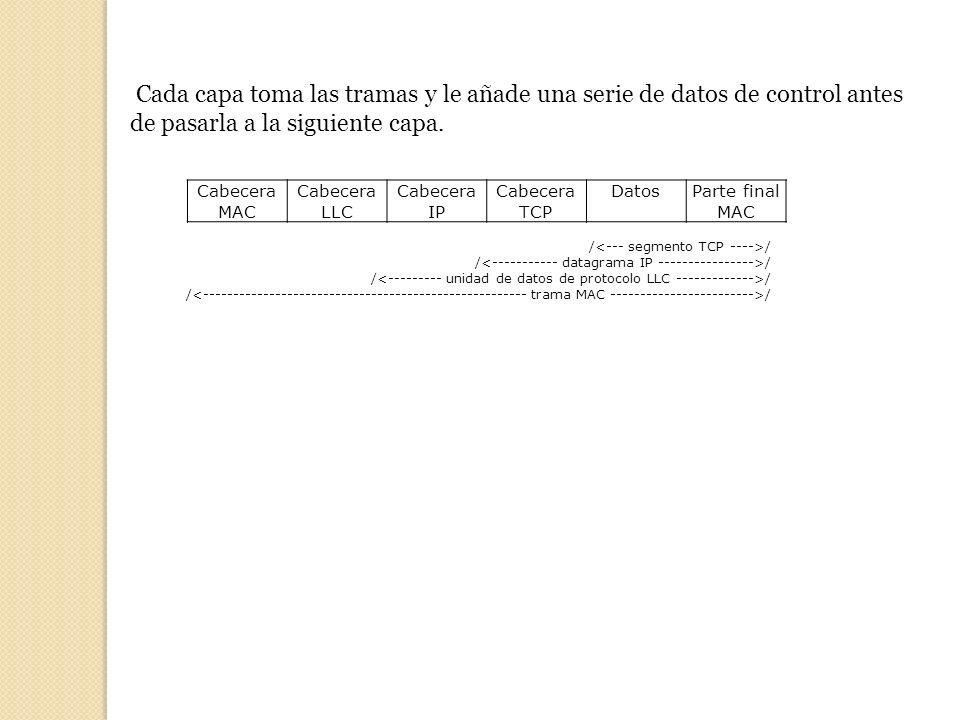Cada capa toma las tramas y le añade una serie de datos de control antes de pasarla a la siguiente capa. Cabecera MAC Cabecera LLC Cabecera IP Cabecer