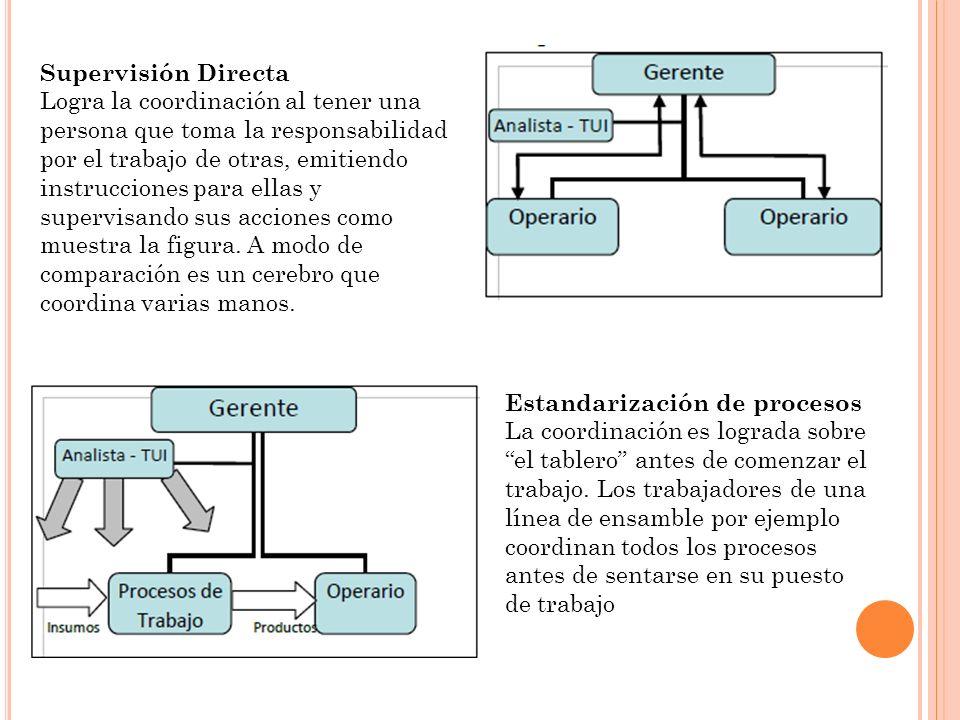 Supervisión Directa Logra la coordinación al tener una persona que toma la responsabilidad por el trabajo de otras, emitiendo instrucciones para ellas