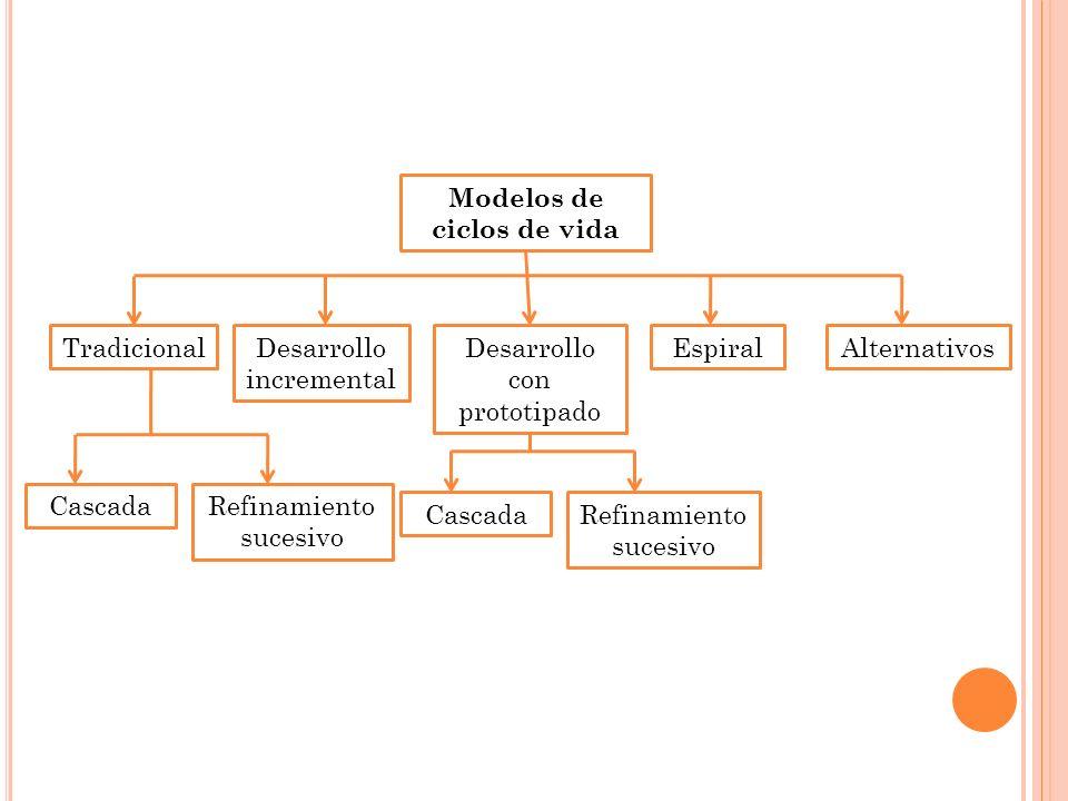 Modelos de ciclos de vida AlternativosEspiralDesarrollo con prototipado Desarrollo incremental Tradicional Refinamiento sucesivo Cascada Refinamiento sucesivo Cascada