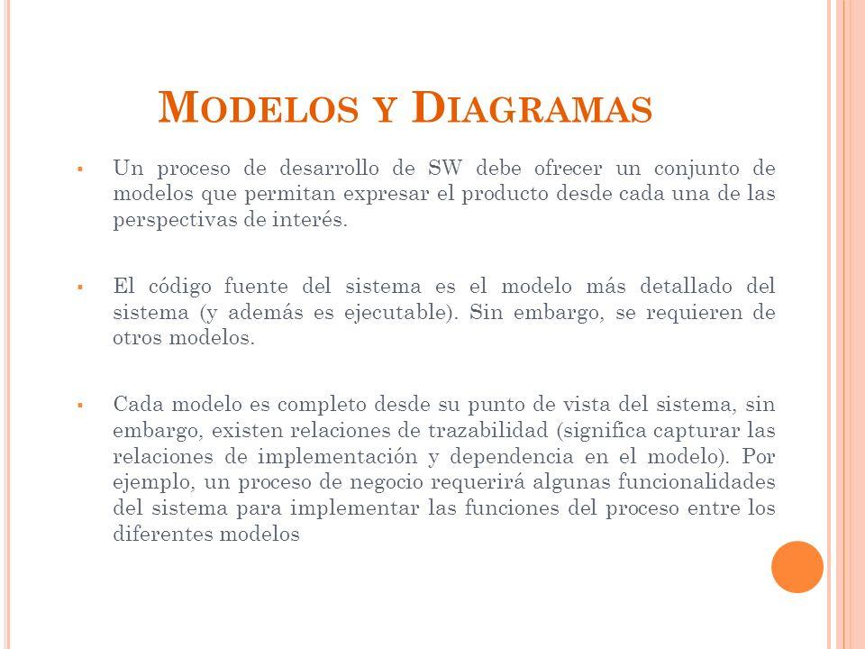 M ODELOS Y D IAGRAMAS Un proceso de desarrollo de SW debe ofrecer un conjunto de modelos que permitan expresar el producto desde cada una de las perspectivas de interés.