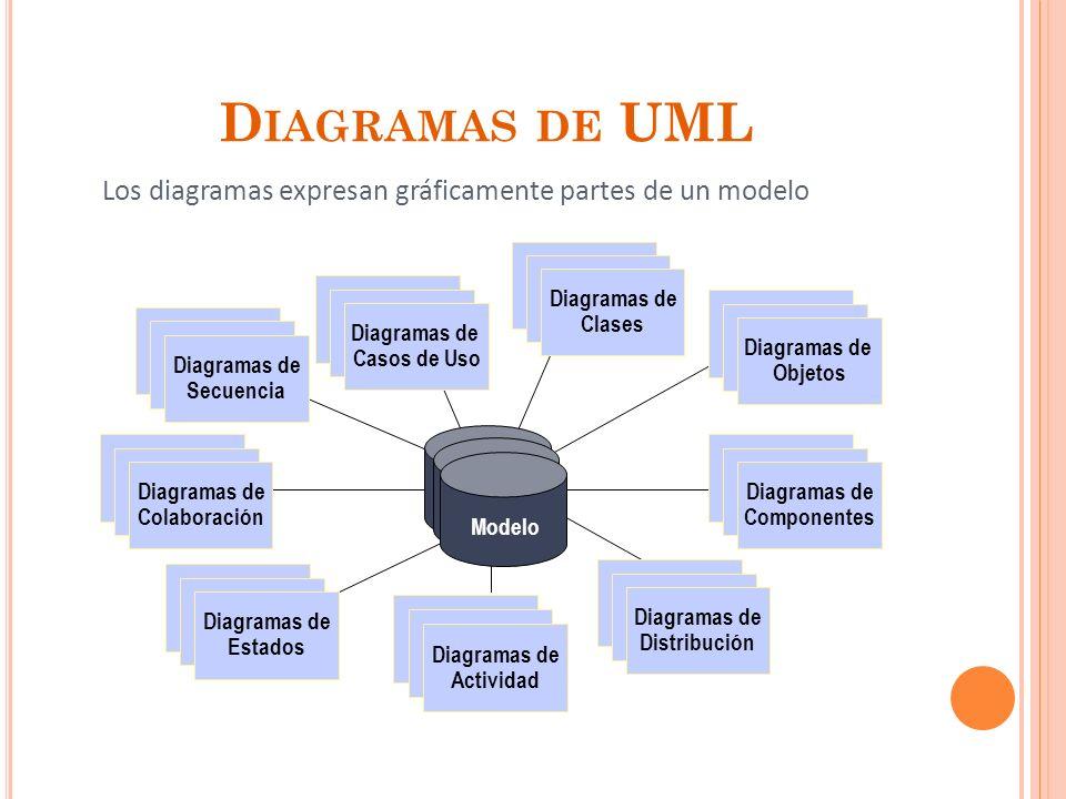 D IAGRAMAS DE UML Los diagramas expresan gráficamente partes de un modelo Use Case Diagrams Use Case Diagrams Diagramas de Casos de Uso Scenario Diagrams Scenario Diagrams Diagramas de Colaboración State Diagrams State Diagrams Diagramas de Componentes Component Diagrams Component Diagrams Diagramas de Distribución State Diagrams State Diagrams Diagramas de Objetos Scenario Diagrams Scenario Diagrams Diagramas de Estados Use Case Diagrams Use Case Diagrams Diagramas de Secuencia State Diagrams State Diagrams Diagramas de Clases Diagramas de Actividad Modelo