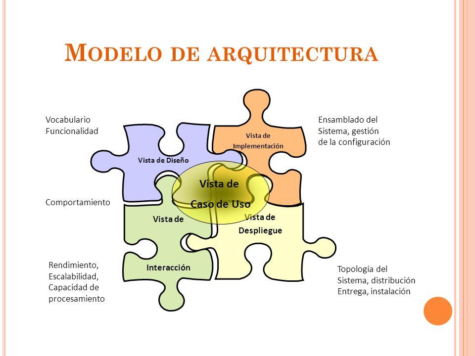 M ODELO DE ARQUITECTURA 29 Vista de Implementación Vista de Despliegue Vista de Interacción Vista de Diseño Vista de Caso de Uso Vocabulario Funcionalidad Comportamiento Rendimiento, Escalabilidad, Capacidad de procesamiento Ensamblado del Sistema, gestión de la configuración Topología del Sistema, distribución Entrega, instalación