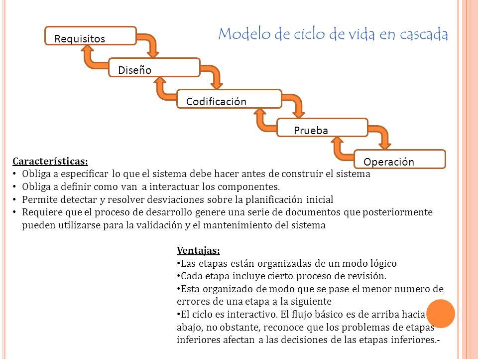 Requisitos Diseño Codificación Prueba Operación Características: Obliga a especificar lo que el sistema debe hacer antes de construir el sistema Obliga a definir como van a interactuar los componentes.