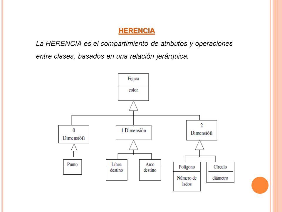 HERENCIA La HERENCIA es el compartimiento de atributos y operaciones entre clases, basados en una relación jerárquica.