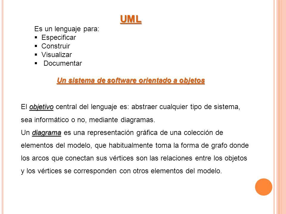UML Es un lenguaje para: Especificar Construir Visualizar Documentar Un sistema de software orientado a objetos objetivo El objetivo central del lenguaje es: abstraer cualquier tipo de sistema, sea informático o no, mediante diagramas.
