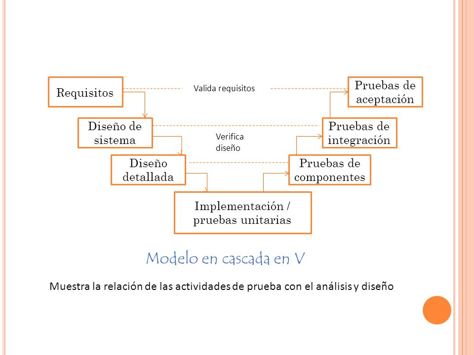 Requisitos Diseño de sistema Diseño detallada Implementación / pruebas unitarias Pruebas de componentes Pruebas de integración Pruebas de aceptación Valida requisitos Verifica diseño Modelo en cascada en V Muestra la relación de las actividades de prueba con el análisis y diseño