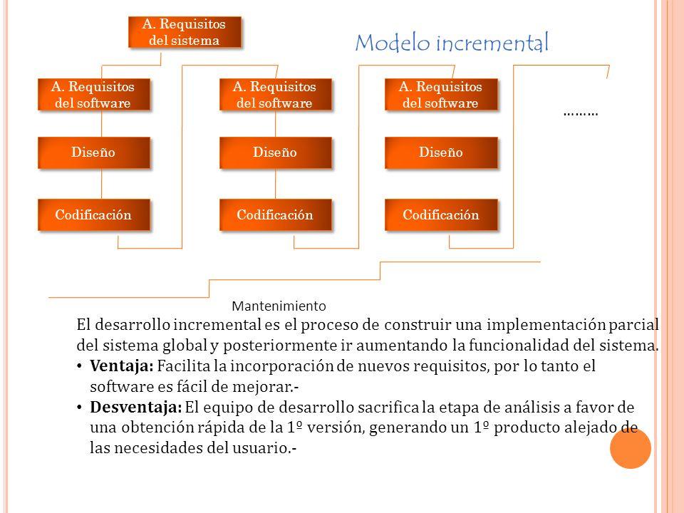 A.Requisitos del sistema A. Requisitos del software Diseño Codificación A.