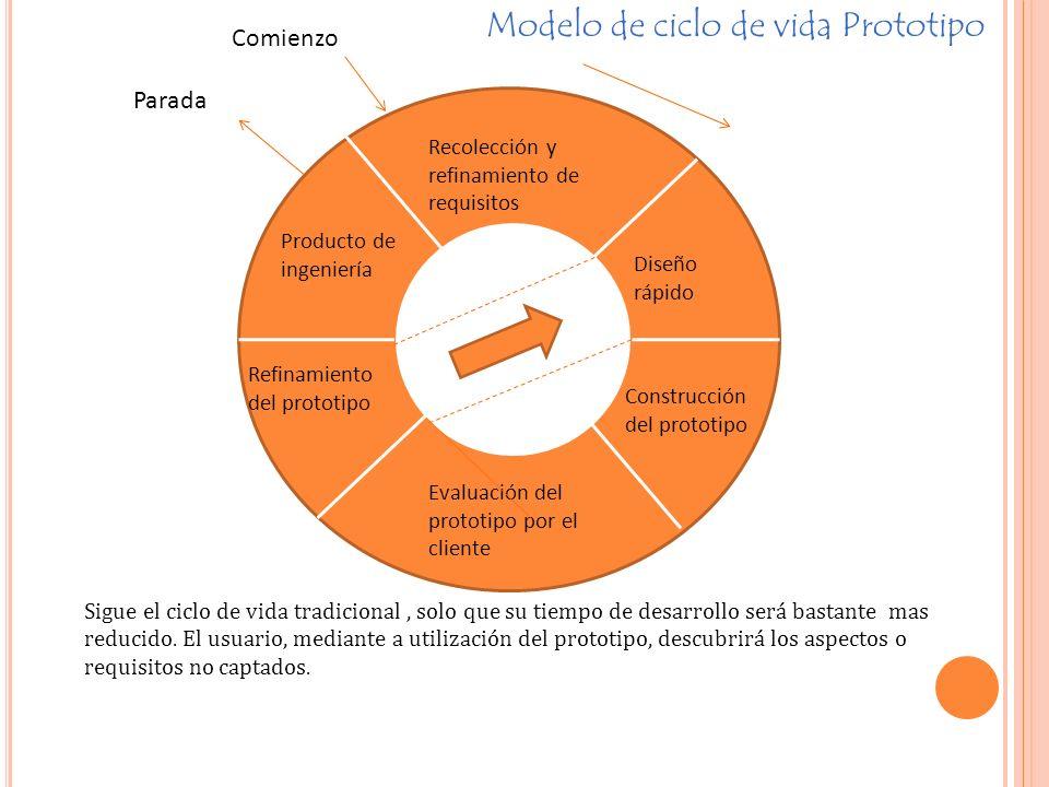 Recolección y refinamiento de requisitos Producto de ingeniería Diseño rápido Construcción del prototipo Evaluación del prototipo por el cliente Refinamiento del prototipo Parada Comienzo Modelo de ciclo de vida Prototipo Sigue el ciclo de vida tradicional, solo que su tiempo de desarrollo será bastante mas reducido.