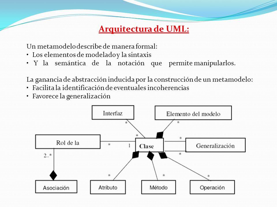 Arquitectura de UML: Un metamodelo describe de manera formal: Los elementos de modelado y la sintaxis Y la semántica de la notación que permite manipu