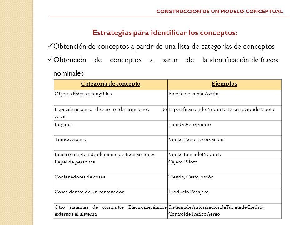 CONSTRUCCION DE UN MODELO CONCEPTUAL Estrategias para identificar los conceptos: Obtención de conceptos a partir de una lista de categorías de concept