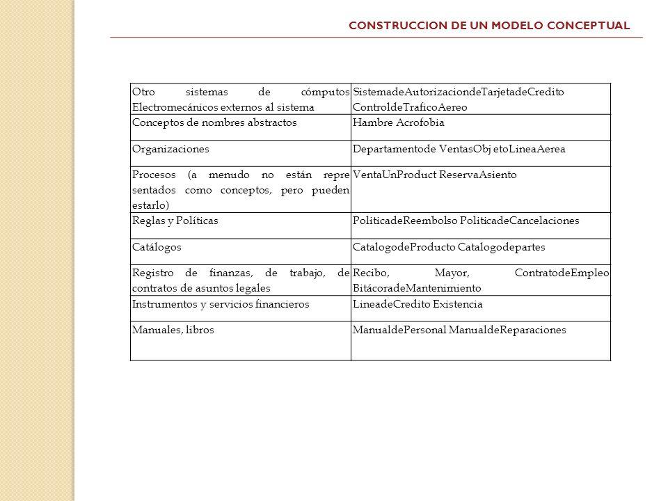 CONSTRUCCION DE UN MODELO CONCEPTUAL Otro sistemas de cómputos Electromecánicos externos al sistema SistemadeAutorizaciondeTarjetadeCredito ControldeT