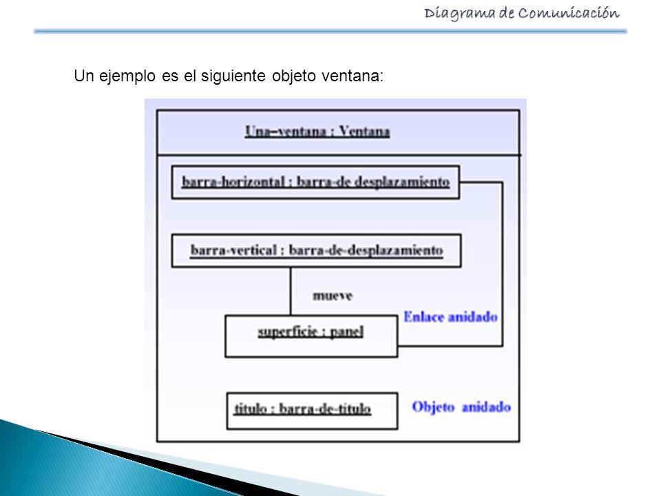 Diagrama de Comunicación Un ejemplo es el siguiente objeto ventana: