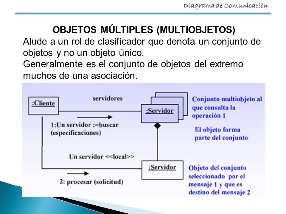 Diagrama de Comunicación OBJETOS MÚLTIPLES (MULTIOBJETOS) Alude a un rol de clasificador que denota un conjunto de objetos y no un objeto único. Gener
