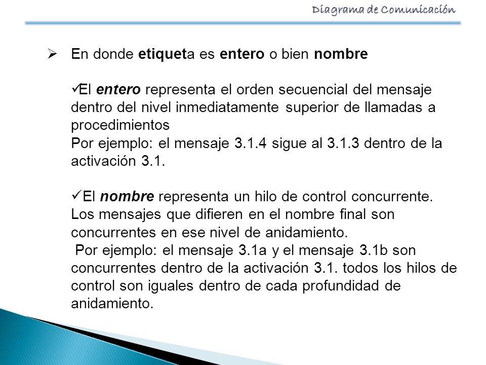 Diagrama de Comunicación En donde etiqueta es entero o bien nombre El entero representa el orden secuencial del mensaje dentro del nivel inmediatament