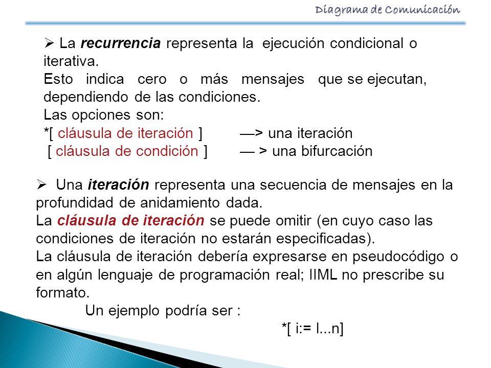 Diagrama de Comunicación La recurrencia representa la ejecución condicional o iterativa. Esto indica cero o más mensajes que se ejecutan, dependiendo