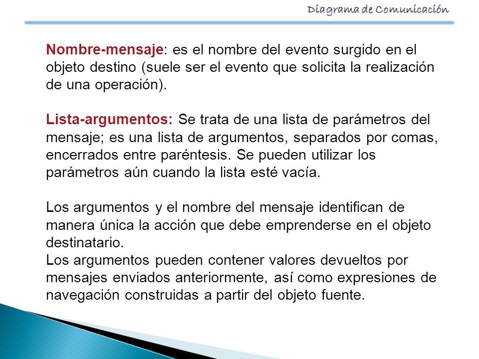 Diagrama de Comunicación Nombre-mensaje: es el nombre del evento surgido en el objeto destino (suele ser el evento que solicita la realización de una